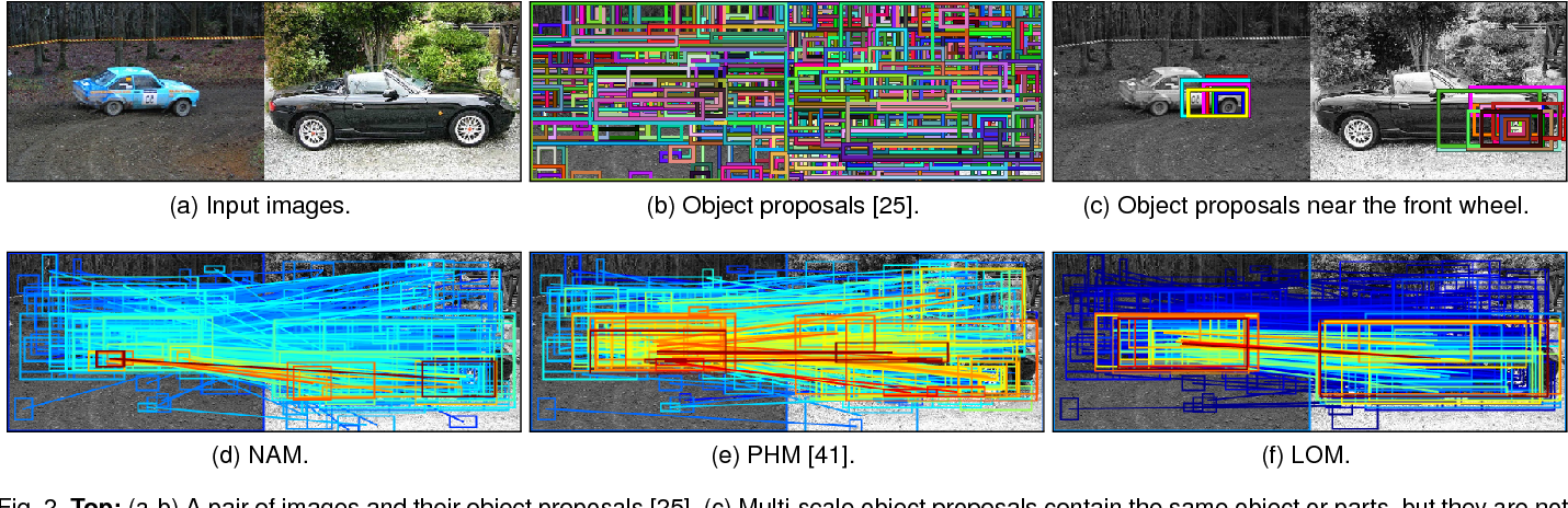 Figure 2 for Proposal Flow: Semantic Correspondences from Object Proposals