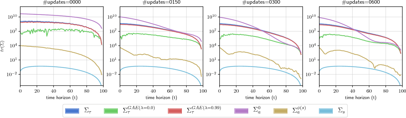 Figure 1 for The Mirage of Action-Dependent Baselines in Reinforcement Learning