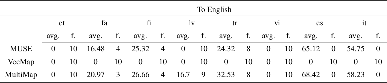 Figure 2 for Multi-Adversarial Learning for Cross-Lingual Word Embeddings