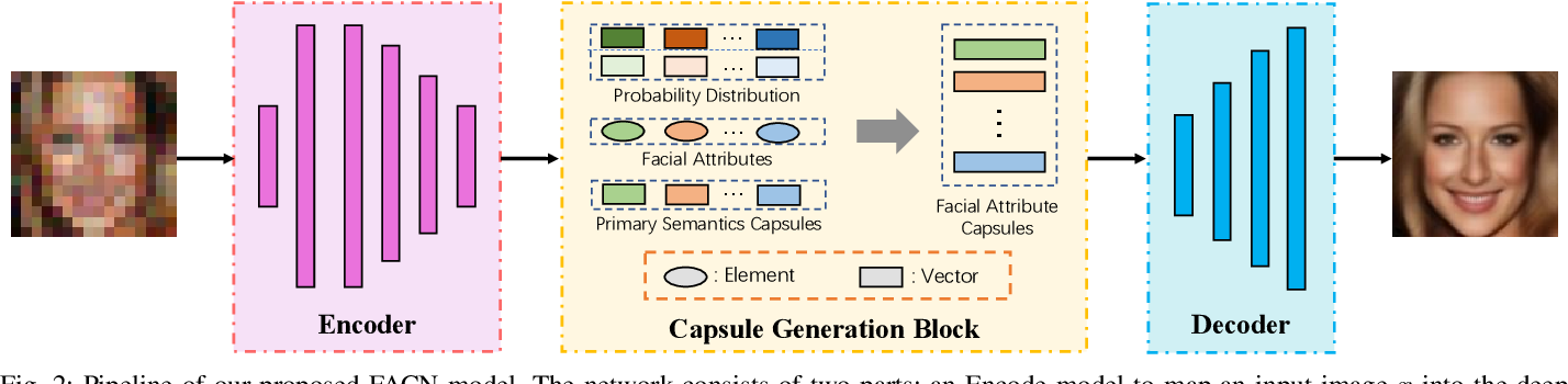 Figure 2 for Facial Attribute Capsules for Noise Face Super Resolution