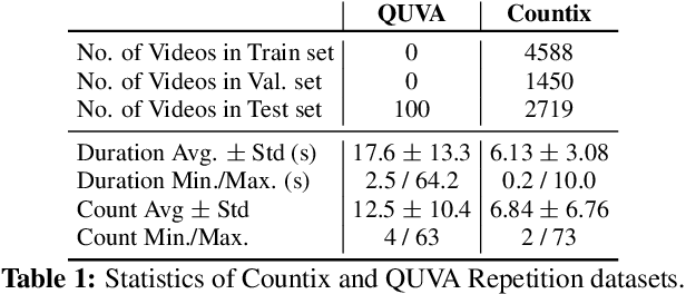 Figure 2 for Counting Out Time: Class Agnostic Video Repetition Counting in the Wild