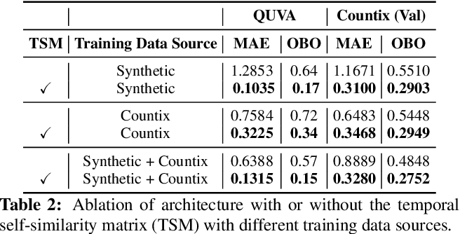 Figure 4 for Counting Out Time: Class Agnostic Video Repetition Counting in the Wild