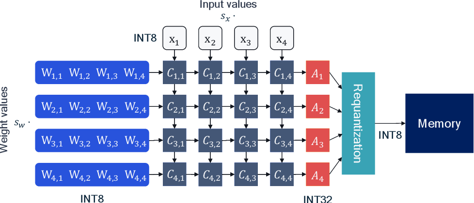 Figure 3 for A White Paper on Neural Network Quantization