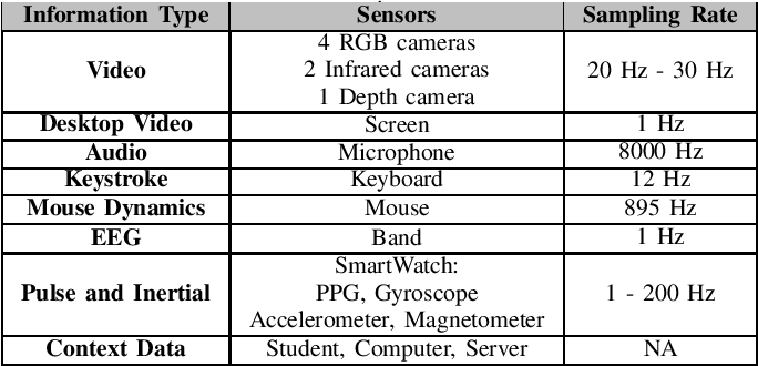 Figure 4 for Heart Rate Estimation from Face Videos for Student Assessment: Experiments on edBB