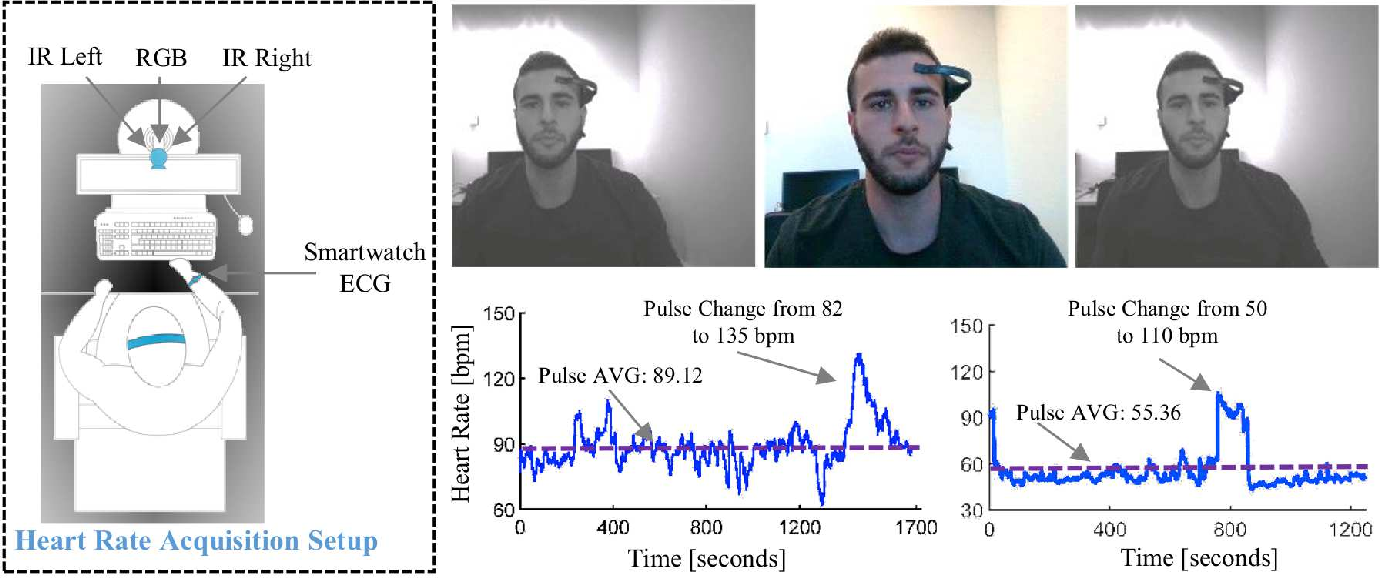 Figure 1 for Heart Rate Estimation from Face Videos for Student Assessment: Experiments on edBB