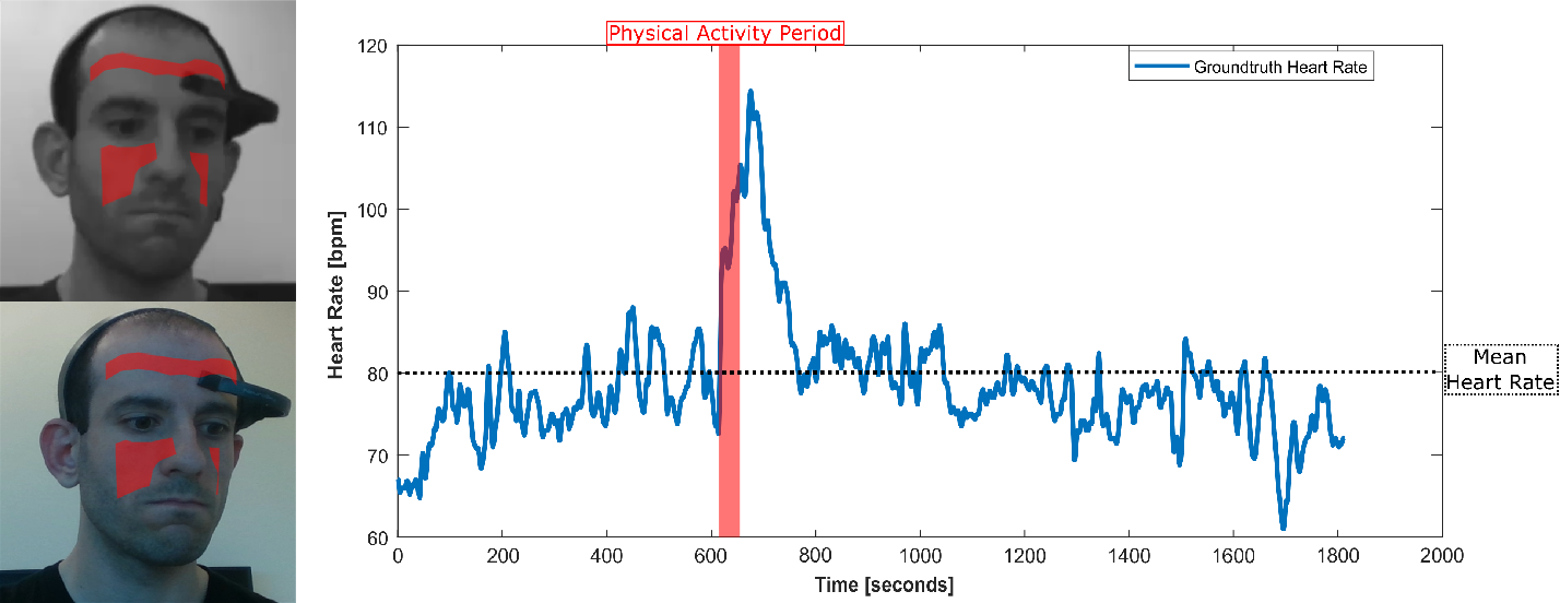 Figure 2 for Heart Rate Estimation from Face Videos for Student Assessment: Experiments on edBB