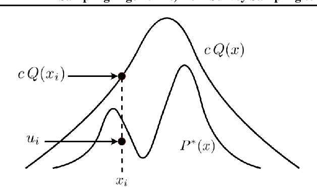 Figure 4 for Sampling Algorithms, from Survey Sampling to Monte Carlo Methods: Tutorial and Literature Review