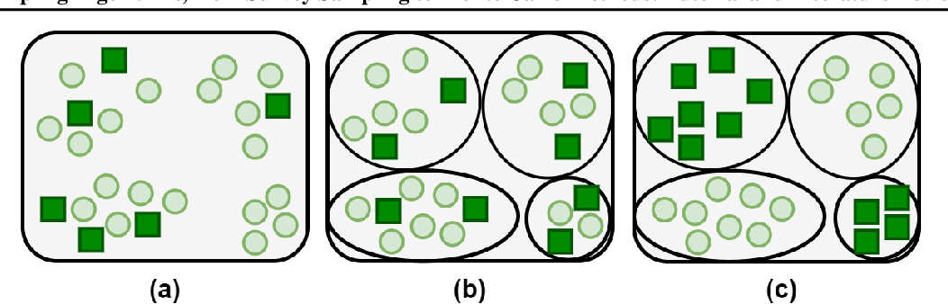 Figure 1 for Sampling Algorithms, from Survey Sampling to Monte Carlo Methods: Tutorial and Literature Review