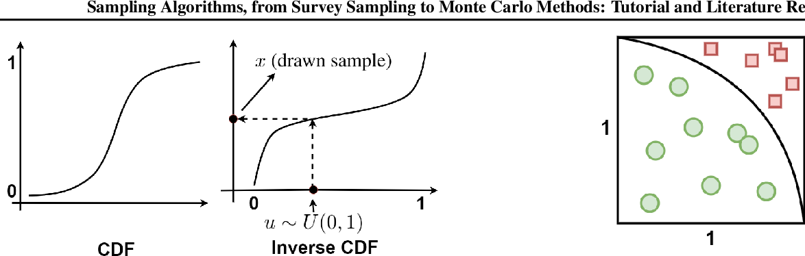 Figure 2 for Sampling Algorithms, from Survey Sampling to Monte Carlo Methods: Tutorial and Literature Review