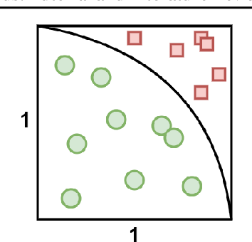 Figure 3 for Sampling Algorithms, from Survey Sampling to Monte Carlo Methods: Tutorial and Literature Review