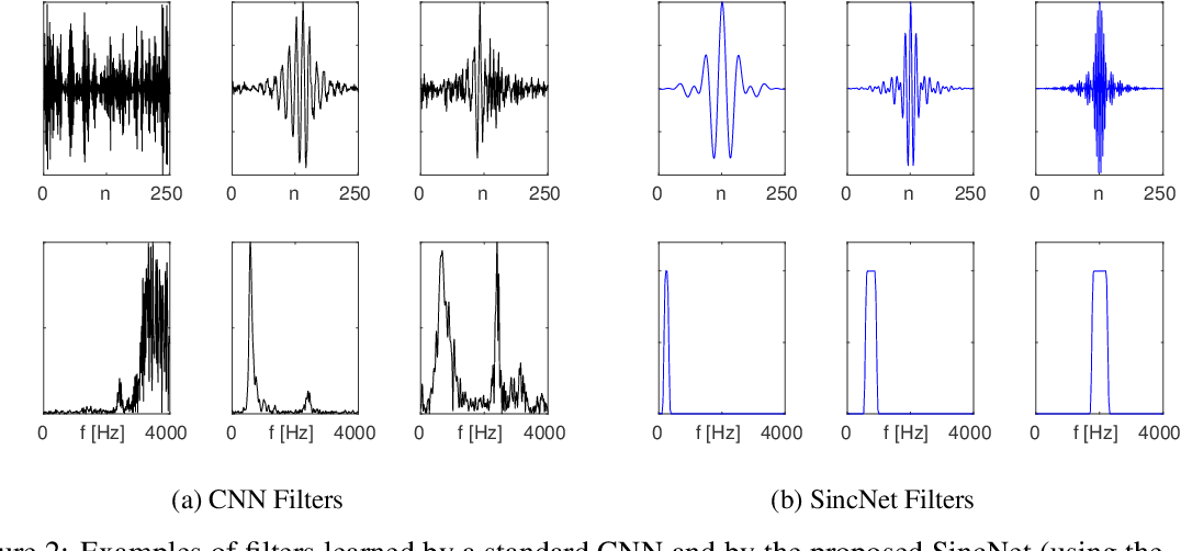 Figure 3 for Interpretable Convolutional Filters with SincNet