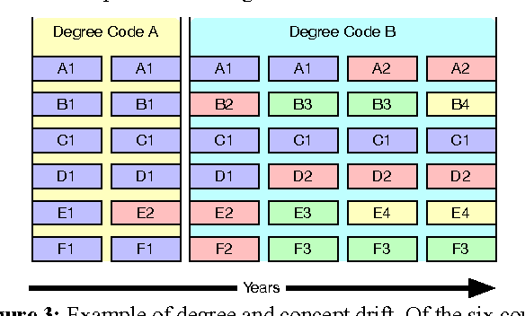 Figure 3: Example of degree and concept drift. Of the six courses (A to F) in Degree A one changes its name in year 2 (E1→ E2), Degree A then changes its name in year 3 to Degree B while largely maintaining its overall structure, followed by further course evolutions.