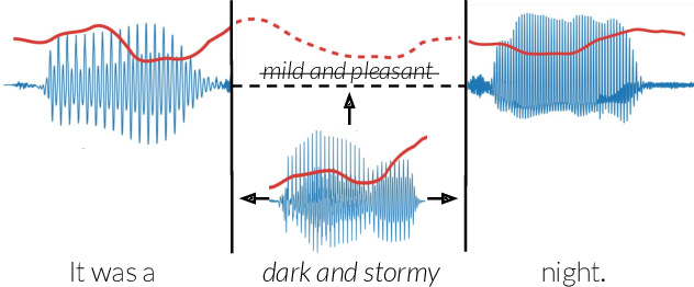 Figure 1 for Context-Aware Prosody Correction for Text-Based Speech Editing