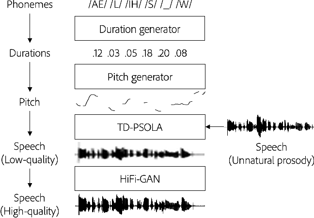 Figure 3 for Context-Aware Prosody Correction for Text-Based Speech Editing