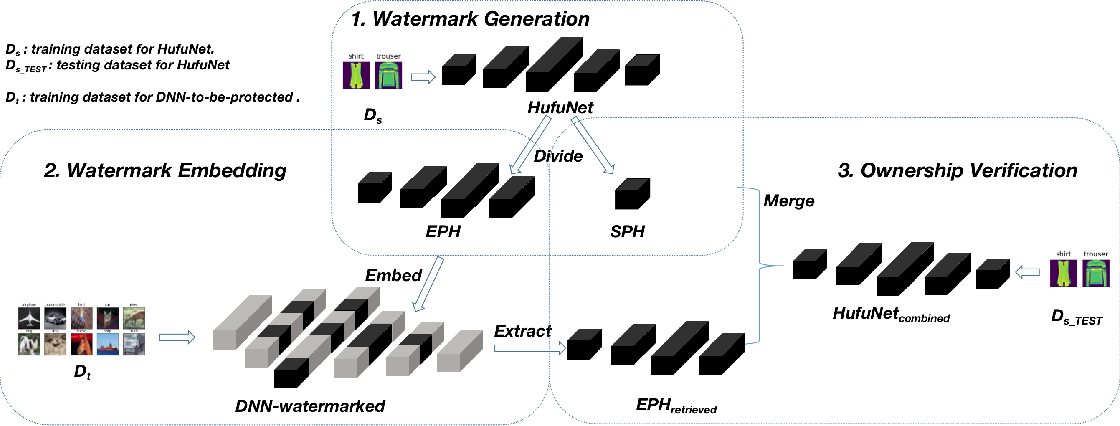 Figure 3 for HufuNet: Embedding the Left Piece as Watermark and Keeping the Right Piece for Ownership Verification in Deep Neural Networks