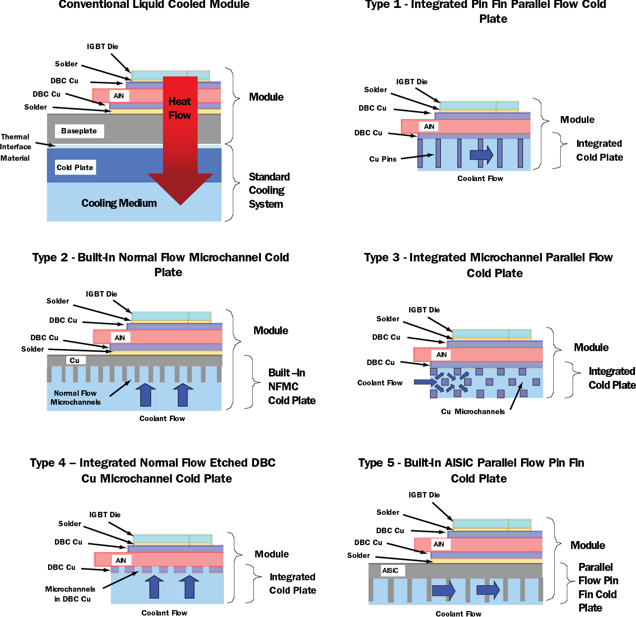PDF] cooling options and challenges of high power