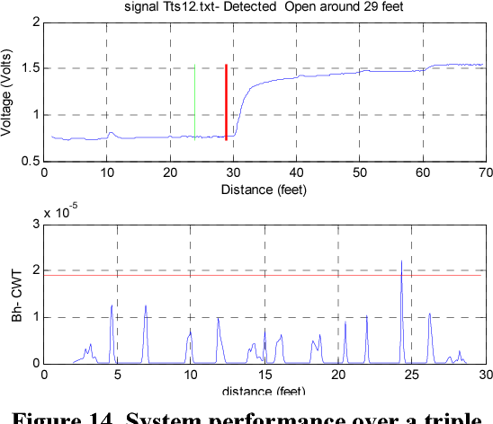 Joint Time-frequency Domain Reflectometry and Stationarity Index for ...