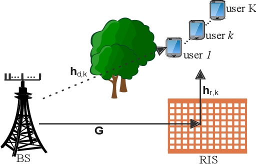 Figure 1 for Hybrid Beamforming for RIS-Aided Communications: Fitness Landscape Analysis and Niching Genetic Algorithm