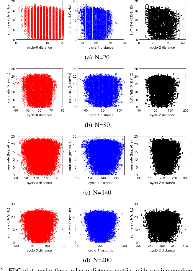 Figure 2 for Hybrid Beamforming for RIS-Aided Communications: Fitness Landscape Analysis and Niching Genetic Algorithm