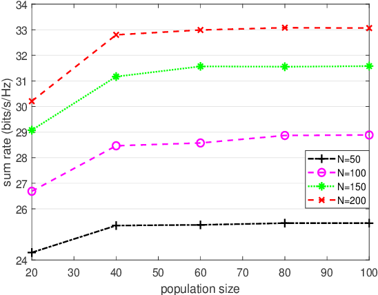 Figure 4 for Hybrid Beamforming for RIS-Aided Communications: Fitness Landscape Analysis and Niching Genetic Algorithm