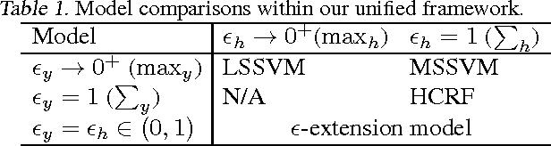 Figure 1 for Marginal Structured SVM with Hidden Variables