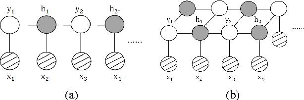 Figure 2 for Marginal Structured SVM with Hidden Variables