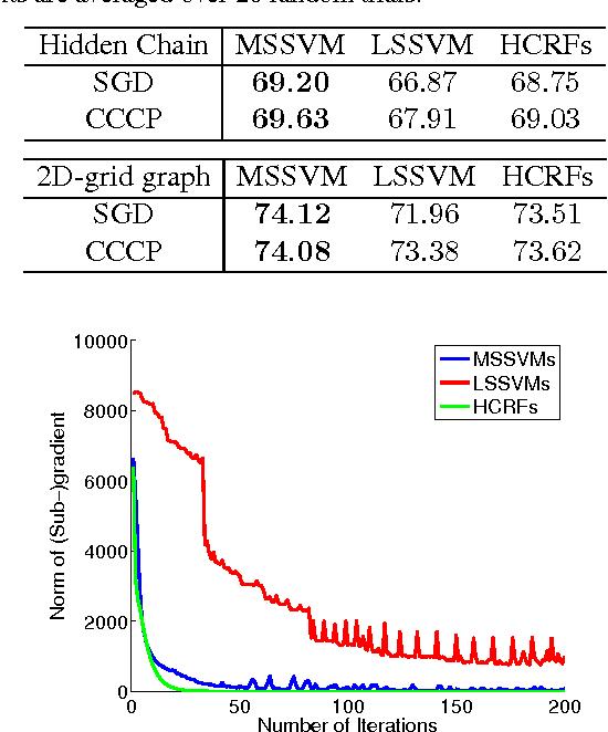 Figure 3 for Marginal Structured SVM with Hidden Variables