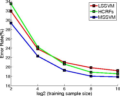 Figure 4 for Marginal Structured SVM with Hidden Variables
