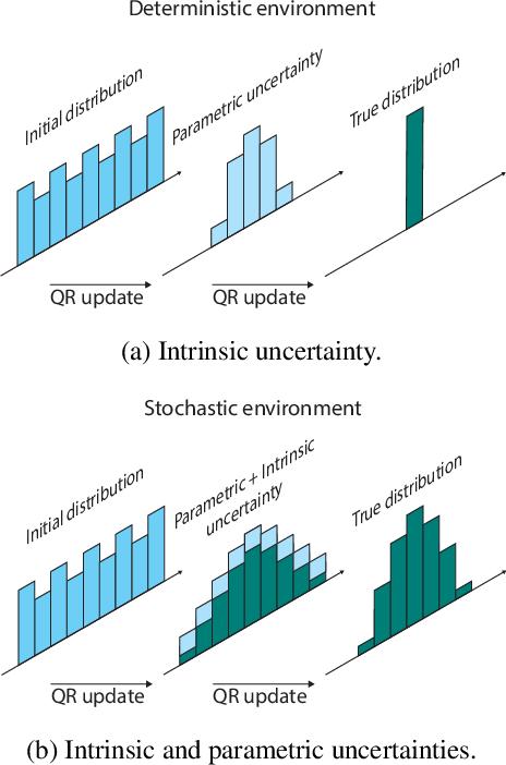 Figure 1 for Distributional Reinforcement Learning for Efficient Exploration
