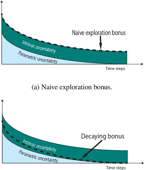 Figure 3 for Distributional Reinforcement Learning for Efficient Exploration