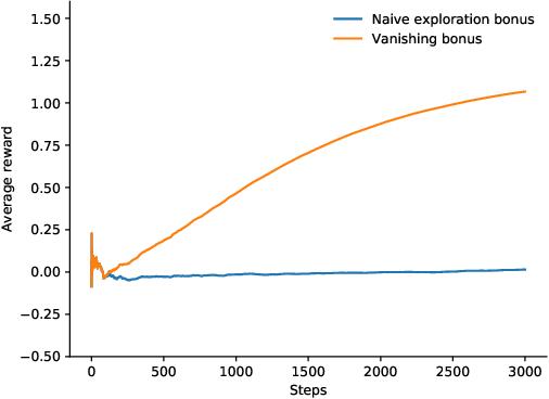 Figure 4 for Distributional Reinforcement Learning for Efficient Exploration