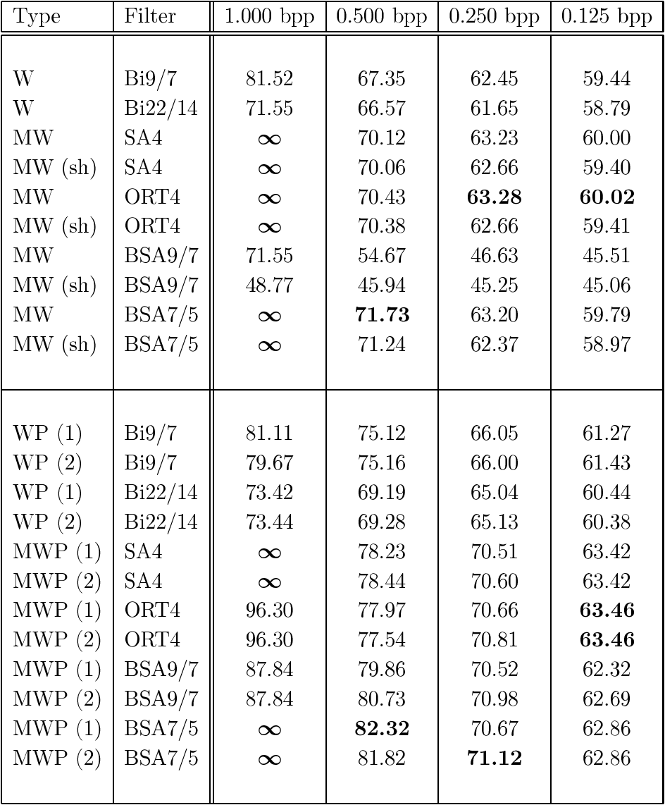 table 6.17