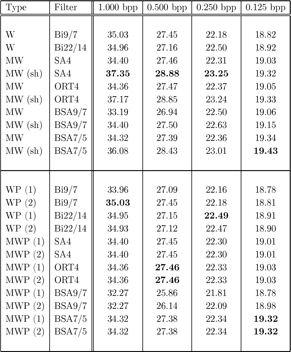 table 6.19