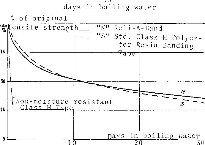 Figure 6 % retention of flexural strength vs