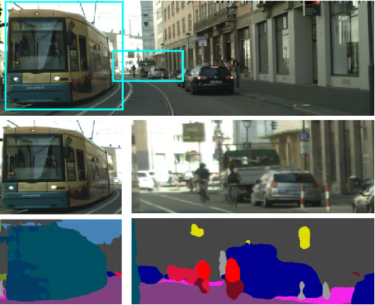Figure 1 for FoveaNet: Perspective-aware Urban Scene Parsing