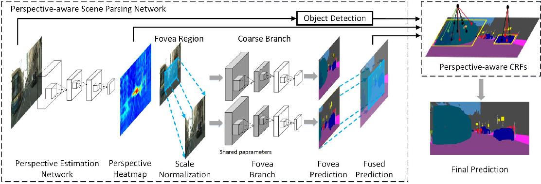 Figure 3 for FoveaNet: Perspective-aware Urban Scene Parsing