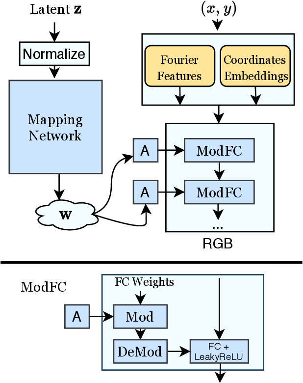 Figure 2 for Image Generators with Conditionally-Independent Pixel Synthesis