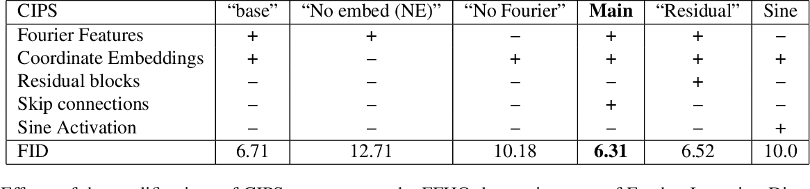 Figure 4 for Image Generators with Conditionally-Independent Pixel Synthesis