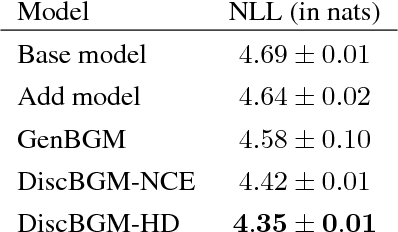 Figure 2 for Boosted Generative Models