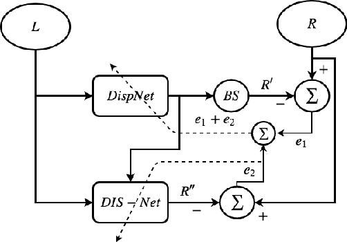 Figure 1 for UnDEMoN 2.0: Improved Depth and Ego Motion Estimation through Deep Image Sampling