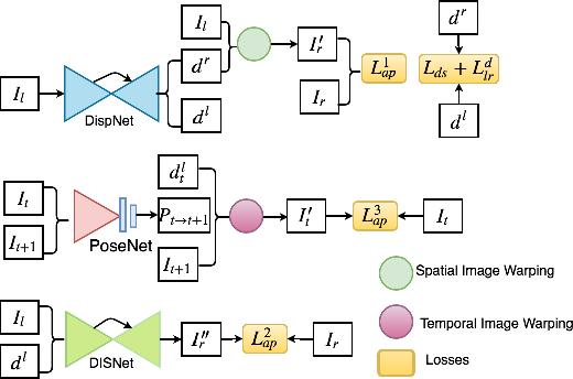 Figure 3 for UnDEMoN 2.0: Improved Depth and Ego Motion Estimation through Deep Image Sampling