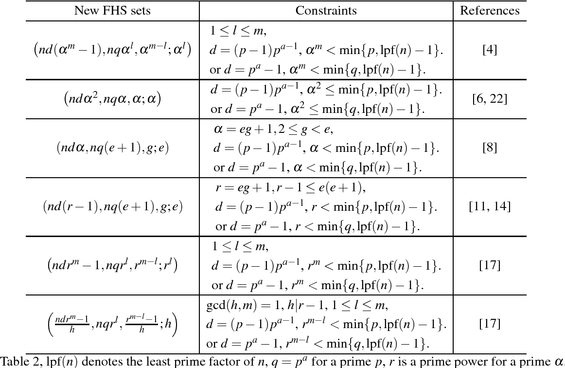 TABLE 2. The parameters of some new optimal FHS Sets obtained by combining Construction 1 and Construction 2.