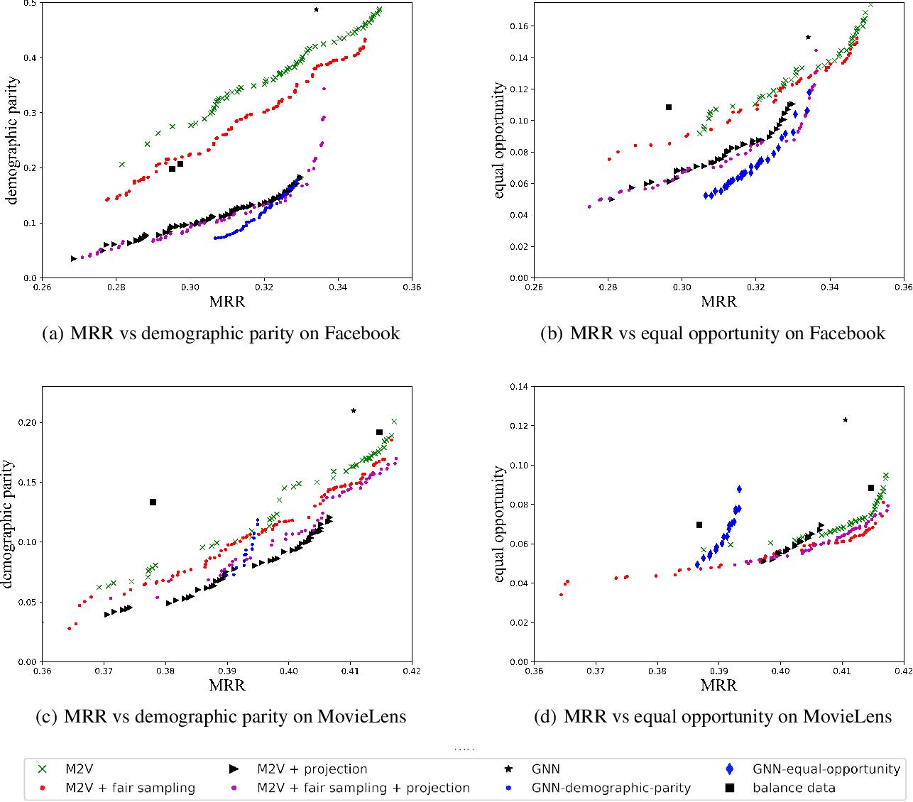 Figure 4 for Fair Representation Learning for Heterogeneous Information Networks