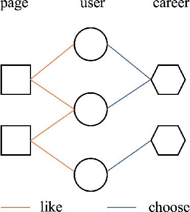 Figure 1 for Fair Representation Learning for Heterogeneous Information Networks