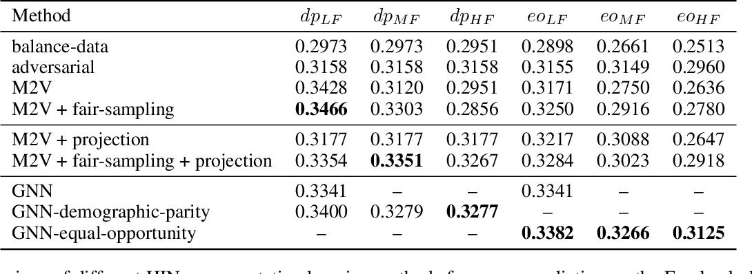 Figure 3 for Fair Representation Learning for Heterogeneous Information Networks