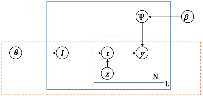Figure 4 for Embedding Visual Hierarchy with Deep Networks for Large-Scale Visual Recognition