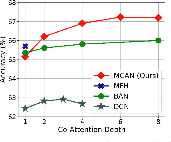 Figure 1 for Deep Modular Co-Attention Networks for Visual Question Answering