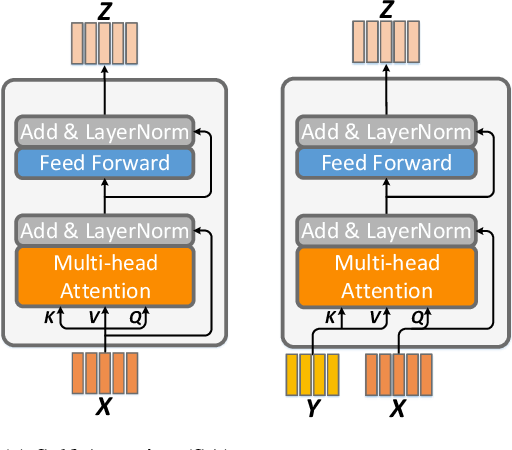 Figure 3 for Deep Modular Co-Attention Networks for Visual Question Answering