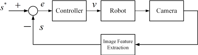 Figure 1 for An Image Based Visual Servo Approach with Deep Learning for Robotic Manipulation