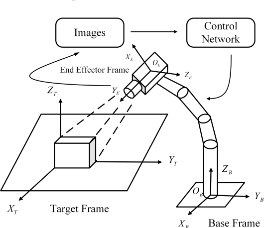 Figure 2 for An Image Based Visual Servo Approach with Deep Learning for Robotic Manipulation